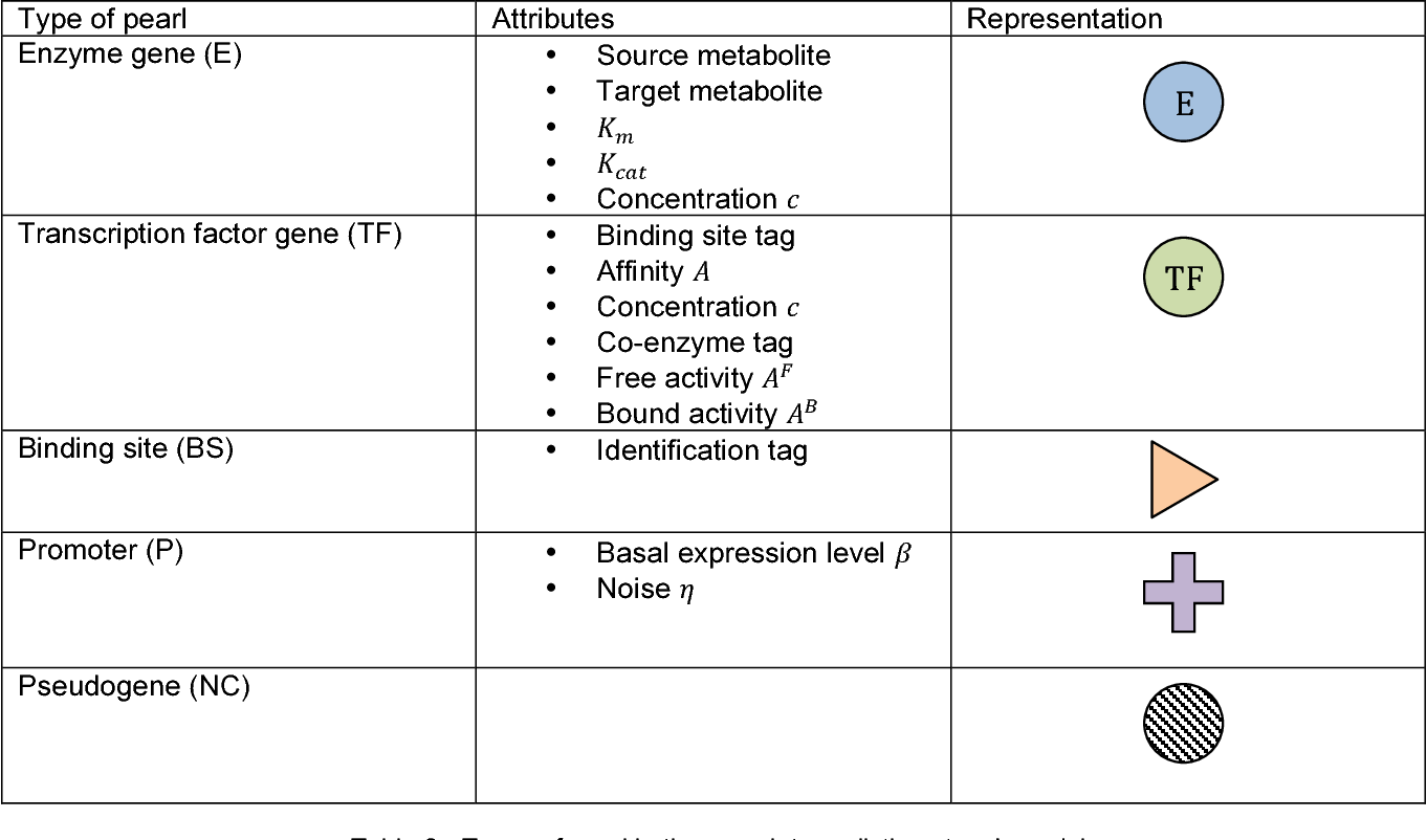 Table 3 - Types of pearl in the complete realistic network model 7be62c96339