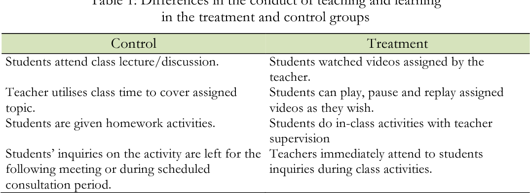 Table 1 from The flipped classroom and college physics