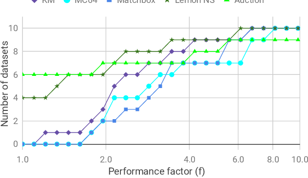 Figure 2 for A Study of Performance of Optimal Transport