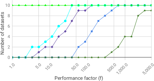 Figure 4 for A Study of Performance of Optimal Transport