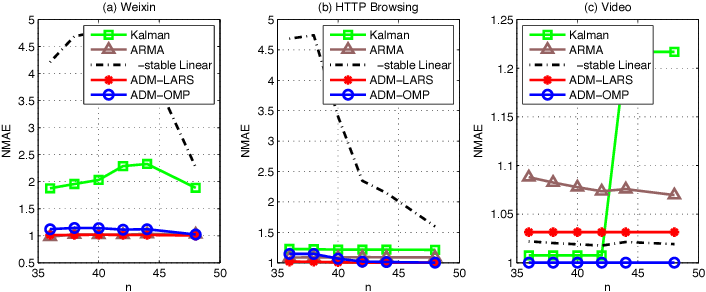 Figure 3 for The Learning and Prediction of Application-level Traffic Data in Cellular Networks