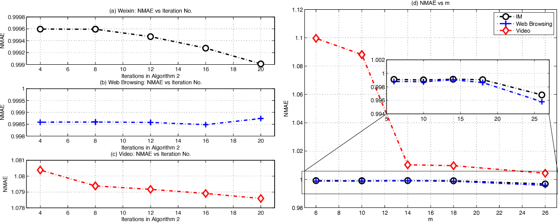 Figure 2 for The Learning and Prediction of Application-level Traffic Data in Cellular Networks