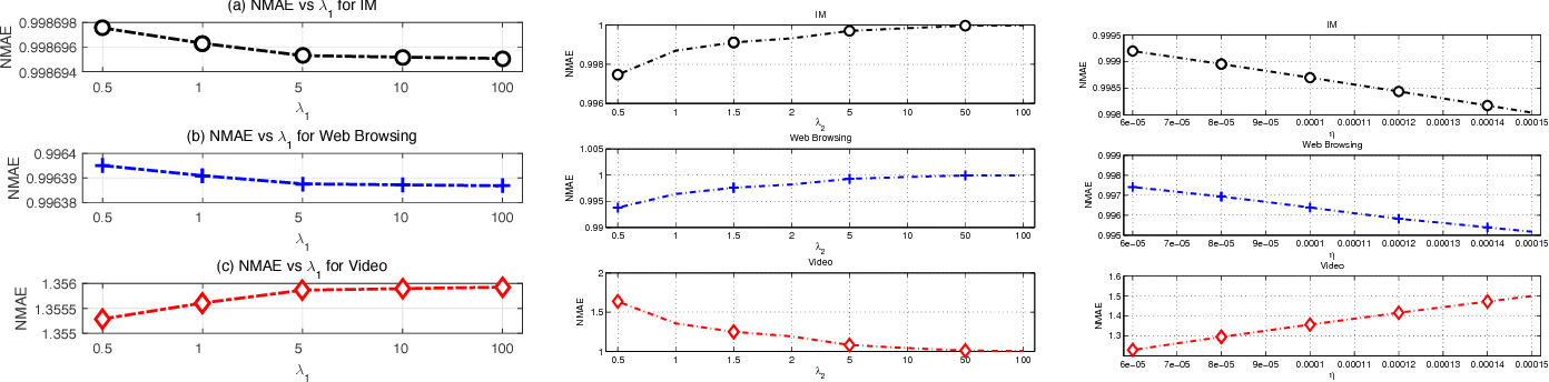 Figure 4 for The Learning and Prediction of Application-level Traffic Data in Cellular Networks