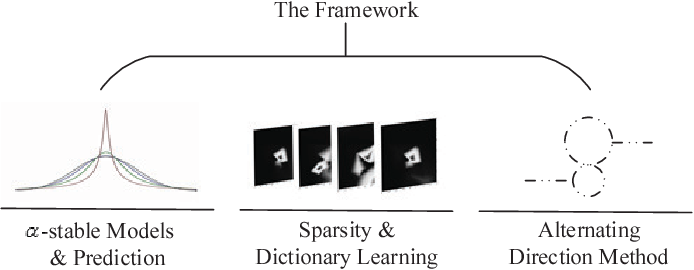 Figure 1 for The Learning and Prediction of Application-level Traffic Data in Cellular Networks
