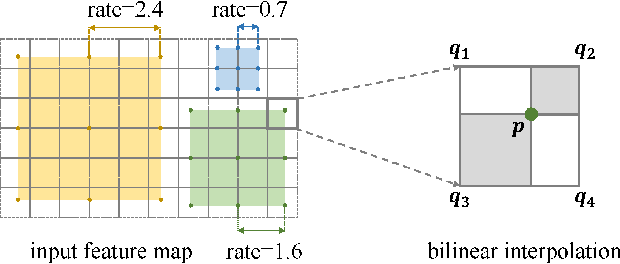 Figure 1 for ASCNet: Adaptive-Scale Convolutional Neural Networks for Multi-Scale Feature Learning