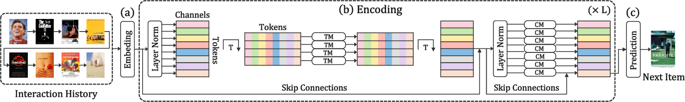 Figure 1 for MOI-Mixer: Improving MLP-Mixer with Multi Order Interactions in Sequential Recommendation