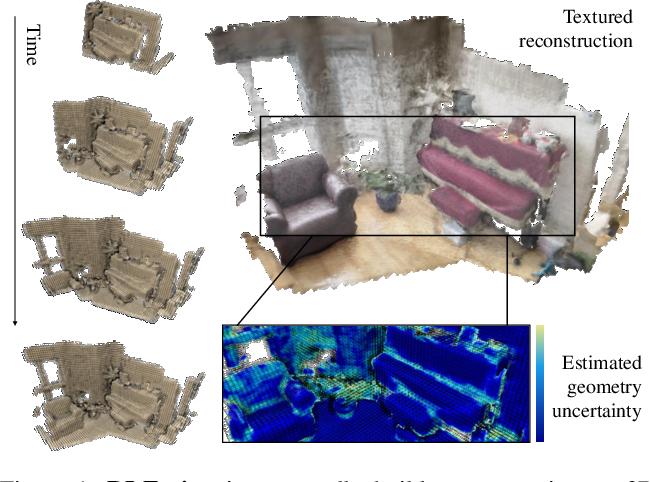 Figure 1 for DI-Fusion: Online Implicit 3D Reconstruction with Deep Priors