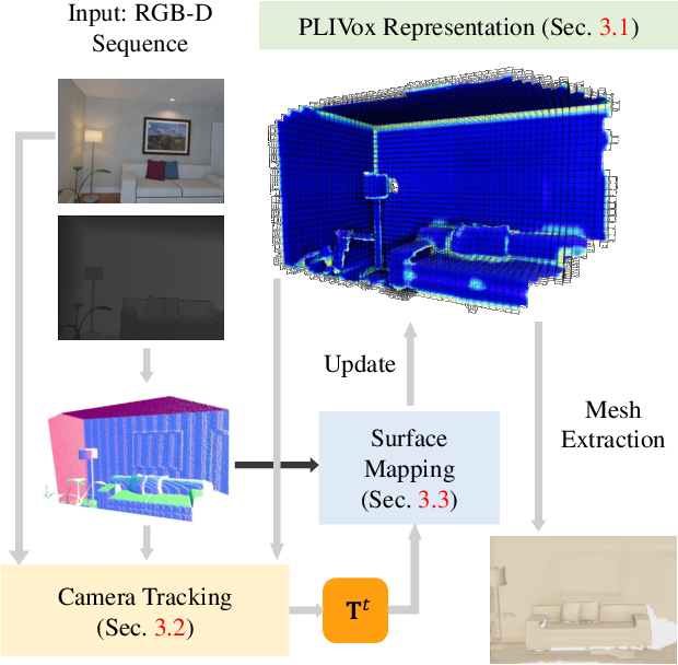 Figure 3 for DI-Fusion: Online Implicit 3D Reconstruction with Deep Priors