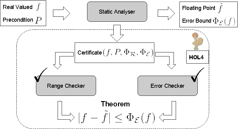 A Verified Certificate Checker for Finite-Precision Error Bounds in ...