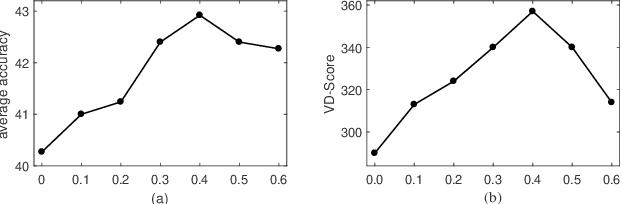 Figure 4 for Heterogeneous Domain Generalization via Domain Mixup