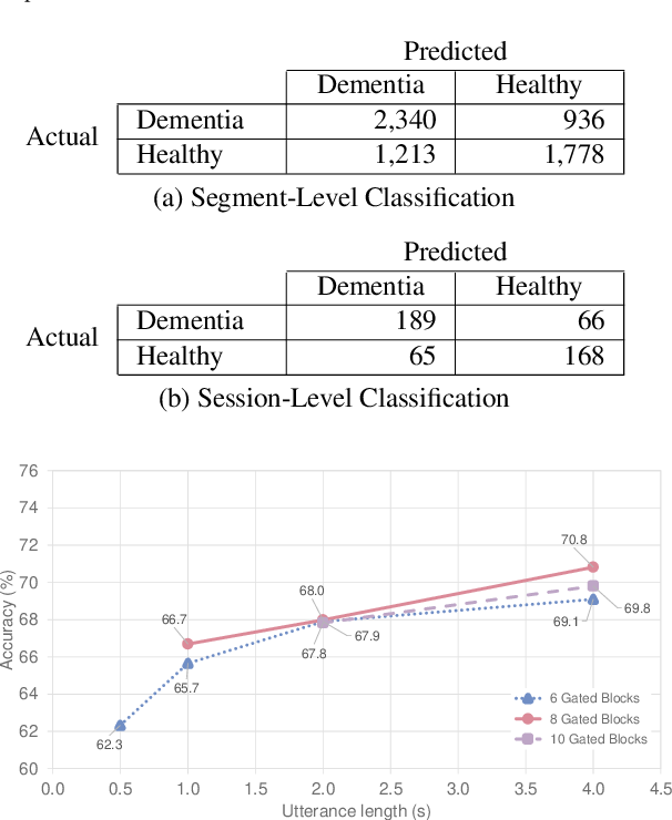 Figure 4 for Speech Paralinguistic Approach for Detecting Dementia Using Gated Convolutional Neural Network
