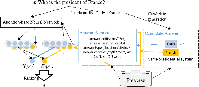 Figure 1 for Question Answering over Knowledge Base with Neural Attention Combining Global Knowledge Information