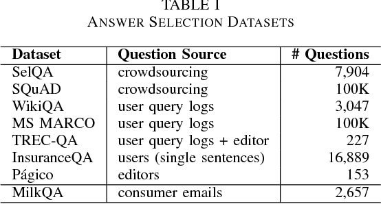 Figure 2 for MilkQA: a Dataset of Consumer Questions for the Task of Answer Selection