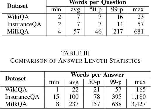 Figure 3 for MilkQA: a Dataset of Consumer Questions for the Task of Answer Selection