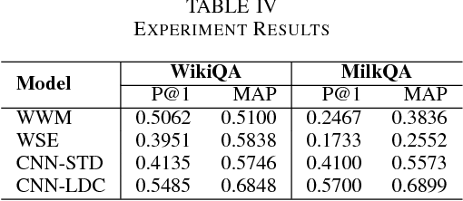 Figure 4 for MilkQA: a Dataset of Consumer Questions for the Task of Answer Selection