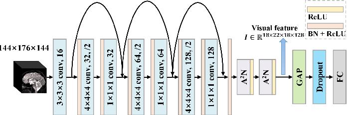 Figure 3 for MRI-based Alzheimer's disease prediction via distilling the knowledge in multi-modal data