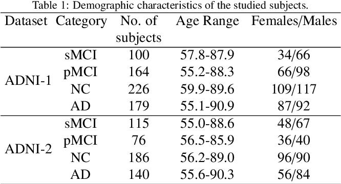 Figure 2 for MRI-based Alzheimer's disease prediction via distilling the knowledge in multi-modal data