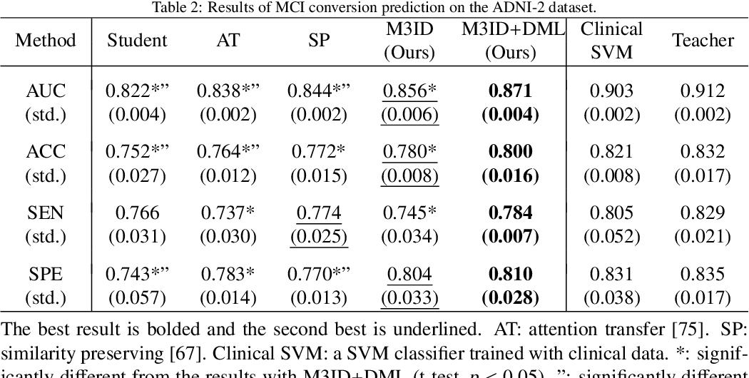 Figure 4 for MRI-based Alzheimer's disease prediction via distilling the knowledge in multi-modal data