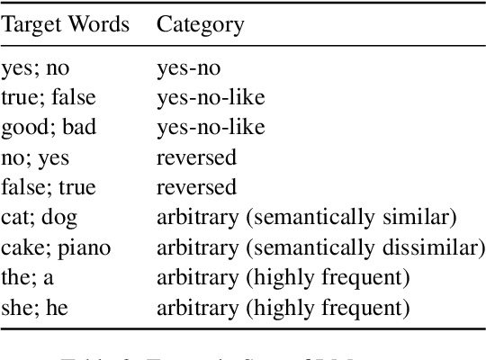Figure 4 for Do Prompt-Based Models Really Understand the Meaning of their Prompts?