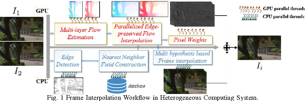 High-quality and real-time frame interpolation on heterogeneous ...
