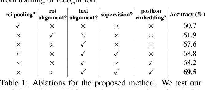 Figure 2 for An end-to-end TextSpotter with Explicit Alignment and Attention