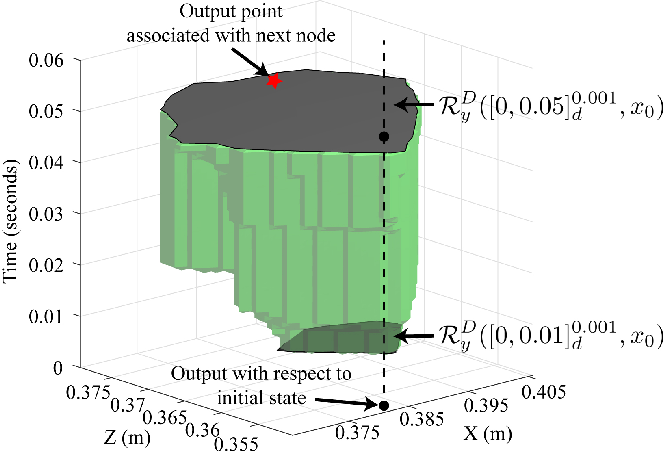 Figure 3 for Efficient Trajectory Generation for Robotic Systems Constrained by Contact Forces