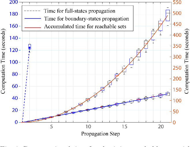 Figure 4 for Efficient Trajectory Generation for Robotic Systems Constrained by Contact Forces