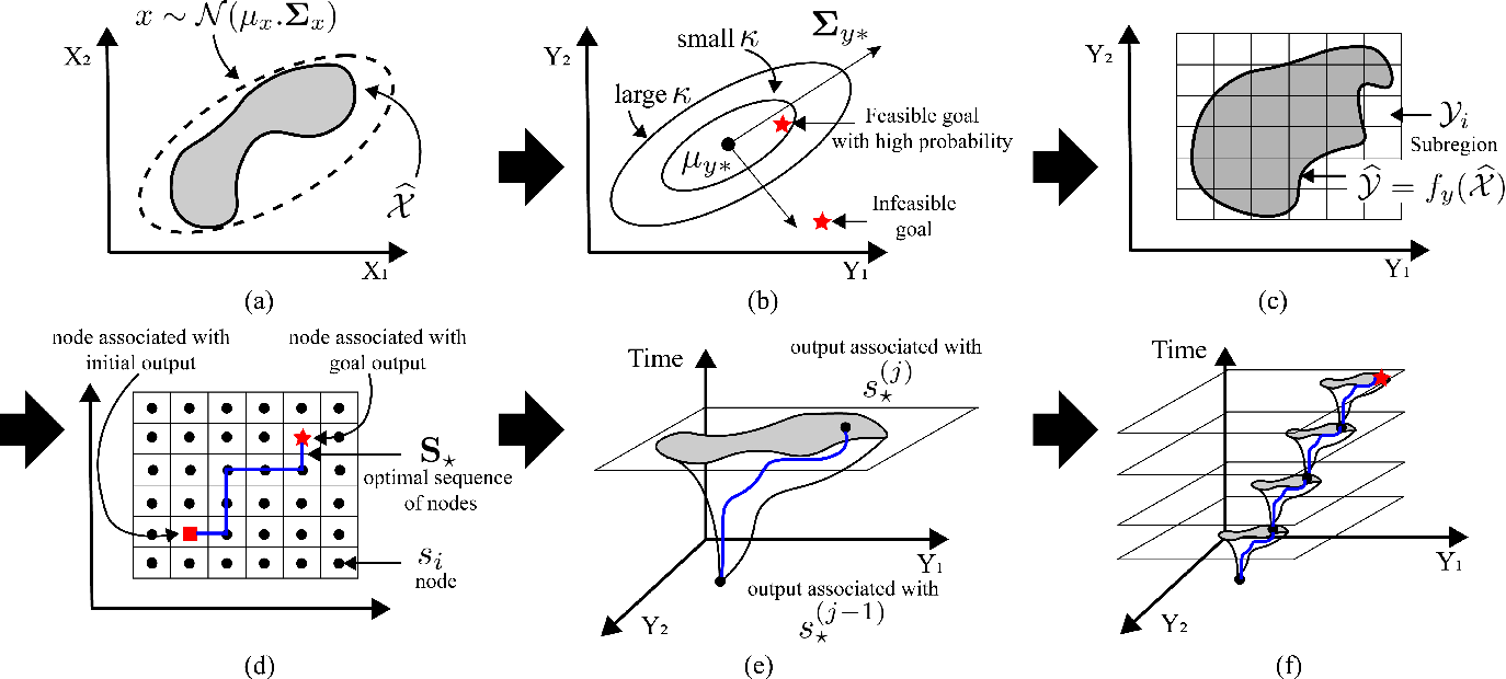 Figure 1 for Efficient Trajectory Generation for Robotic Systems Constrained by Contact Forces