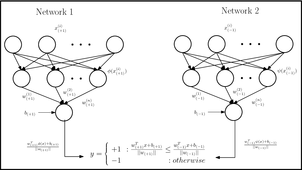 Figure 1 for Scalable Twin Neural Networks for Classification of Unbalanced Data