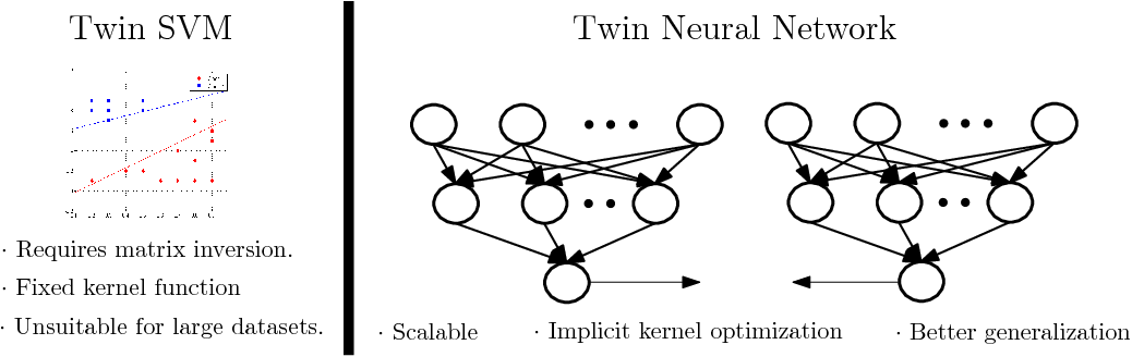 Figure 3 for Scalable Twin Neural Networks for Classification of Unbalanced Data