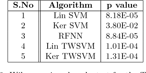 Figure 4 for Scalable Twin Neural Networks for Classification of Unbalanced Data