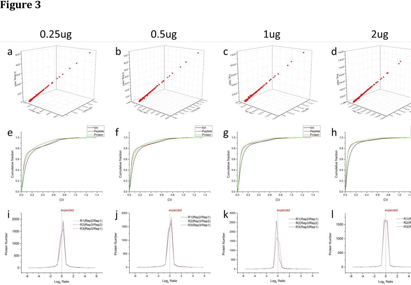 SWATH Enables Precise Label Free Quantification On Proteome Scale