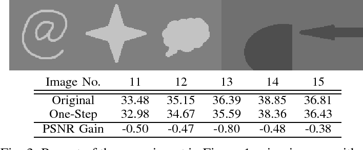 Figure 3 for Understanding Symmetric Smoothing Filters: A Gaussian Mixture Model Perspective
