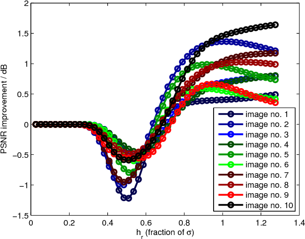 Figure 4 for Understanding Symmetric Smoothing Filters: A Gaussian Mixture Model Perspective