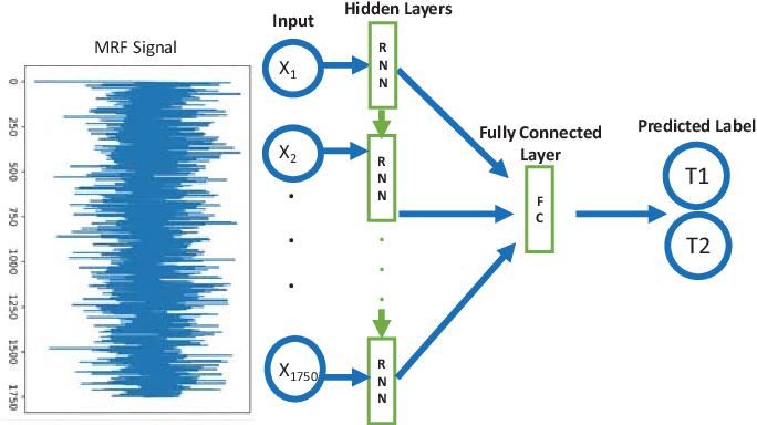 Figure 3 for Magnetic Resonance Fingerprinting using Recurrent Neural Networks