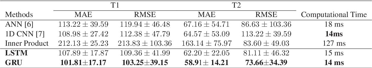 Figure 2 for Magnetic Resonance Fingerprinting using Recurrent Neural Networks