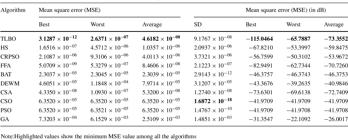 Table 6 from Adaptive infinite impulse response system
