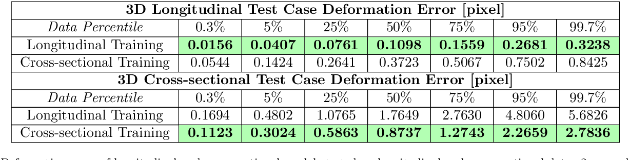 Figure 2 for Fast Predictive Simple Geodesic Regression