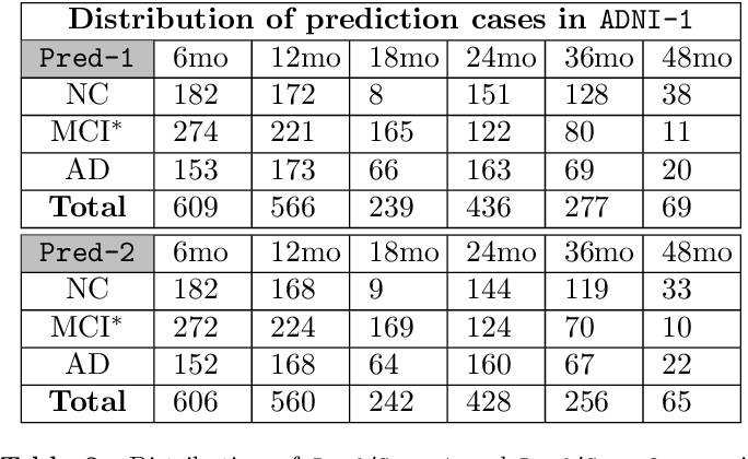 Figure 4 for Fast Predictive Simple Geodesic Regression