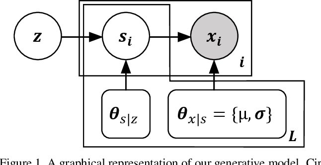 Figure 1 for Anatomical Priors in Convolutional Networks for Unsupervised Biomedical Segmentation