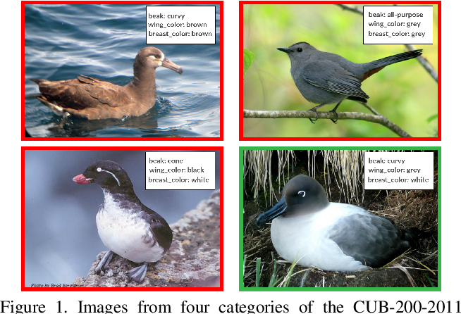 Figure 1 for Learning Compositional Representations for Few-Shot Recognition