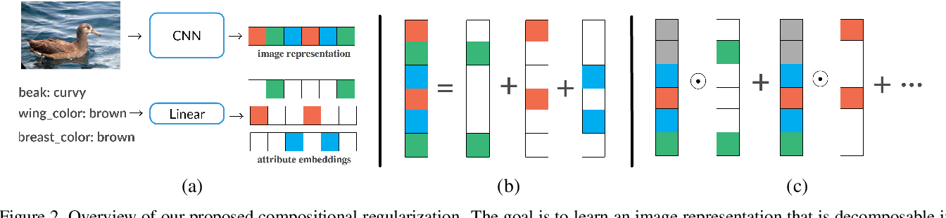 Figure 3 for Learning Compositional Representations for Few-Shot Recognition