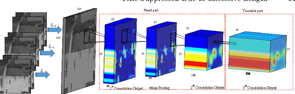 Figure 4 for Deep-Anomaly: Fully Convolutional Neural Network for Fast Anomaly Detection in Crowded Scenes