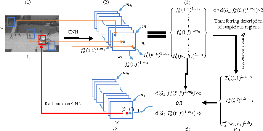 Figure 3 for Deep-Anomaly: Fully Convolutional Neural Network for Fast Anomaly Detection in Crowded Scenes