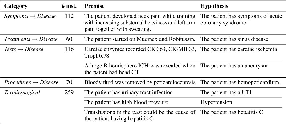 Figure 1 for Probing Pre-Trained Language Models for Disease Knowledge