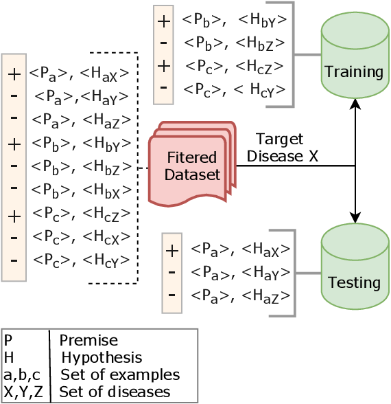 Figure 2 for Probing Pre-Trained Language Models for Disease Knowledge