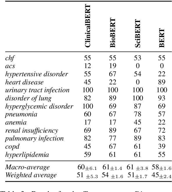 Figure 4 for Probing Pre-Trained Language Models for Disease Knowledge