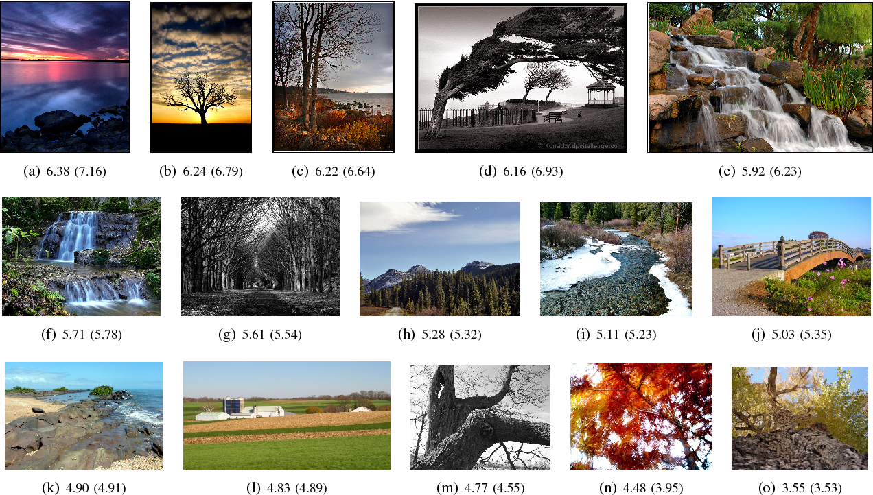 Figure 7 from NIMA: Neural Image Assessment - Semantic Scholar