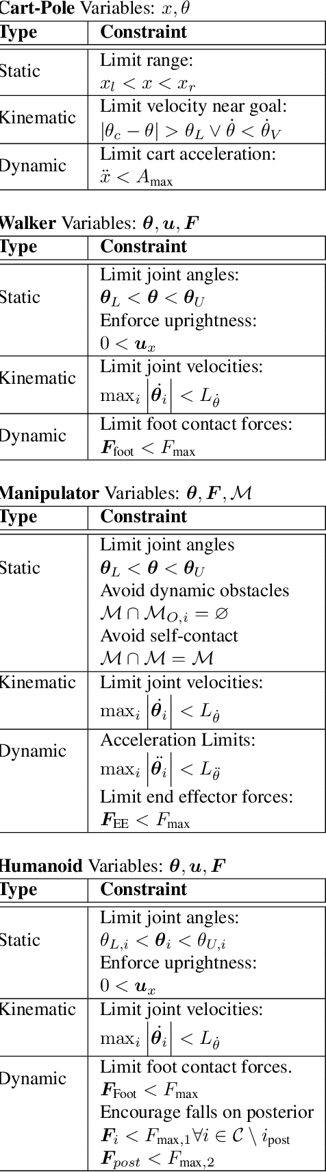 Figure 3 for Challenges of Real-World Reinforcement Learning