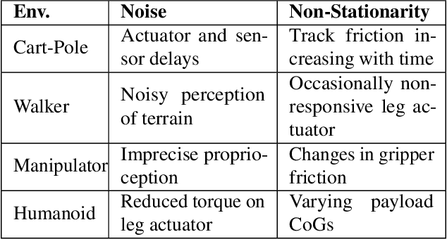Figure 4 for Challenges of Real-World Reinforcement Learning